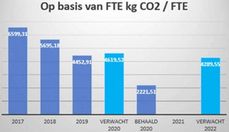 Duurzaamheid - op basis van FTE.jpg